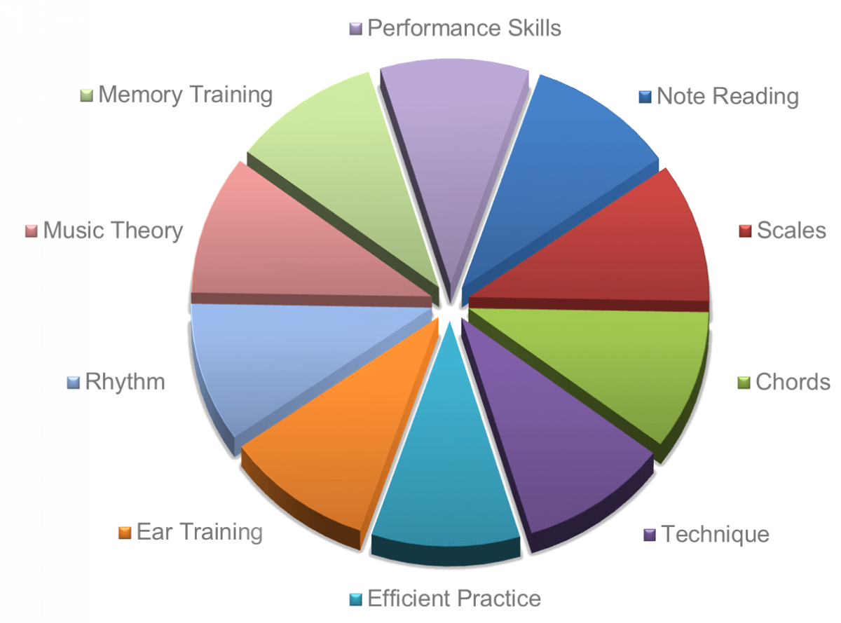 pie chart showing what you will learning in piano lessons with Musiah