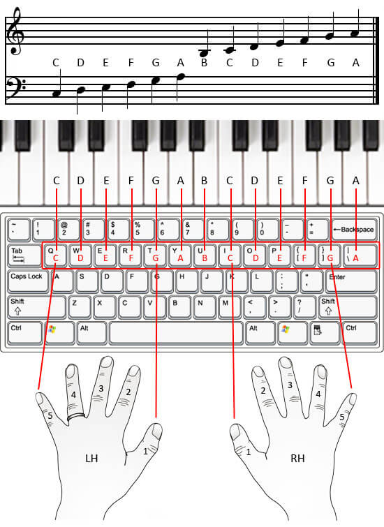 diagram of how to place hands on computer keyboard piano